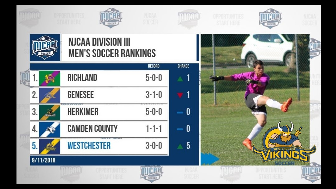 Men's Soccer Ranked #5 in newest NJCAA Division III Poll